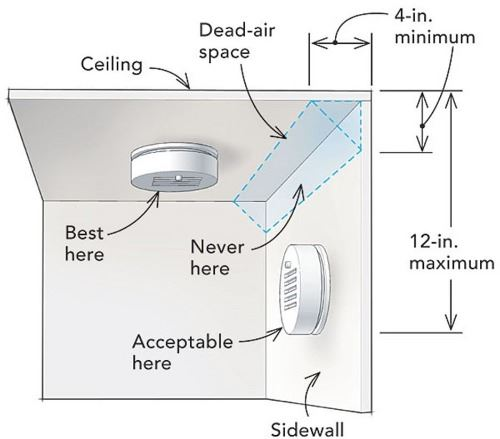 Because Smoke Rises Mount Detectors High On The Wall Or Ceiling Mounted Units Should Be So That Top Of Detector Is 4 To 12